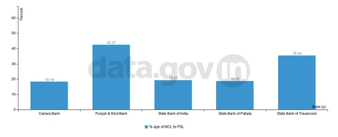 Top 5 Banks in terms of percentage share of minorities community lending 9. 18. 2014